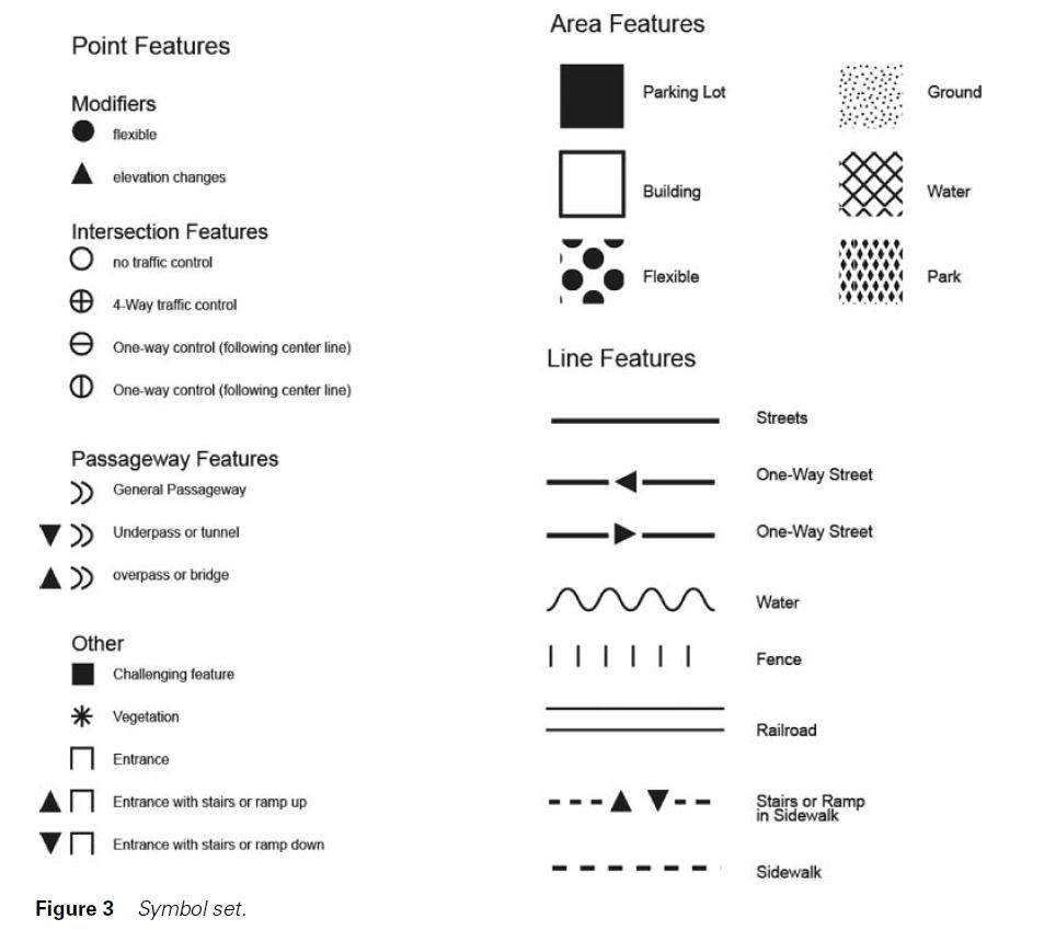 Symbols set with point features, area features, passageway features, line features and other